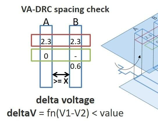 校准PERC先进的电压感知DRC为今天的复杂设计提供精确的精度