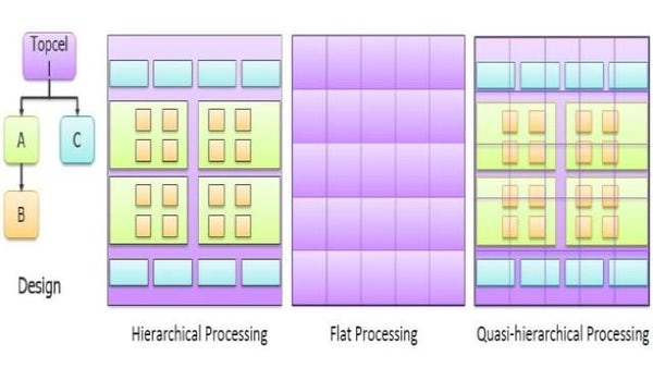 A novel processing platform for post tape out flows