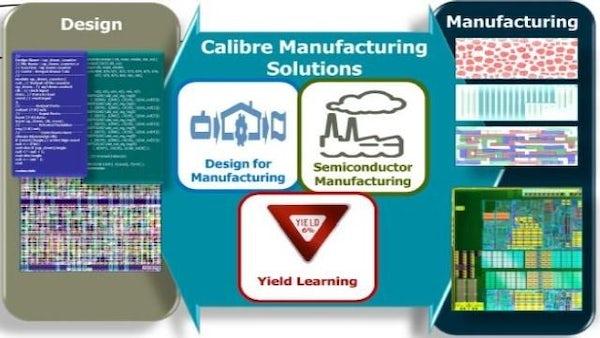 Calibre semi manufacturing solutions