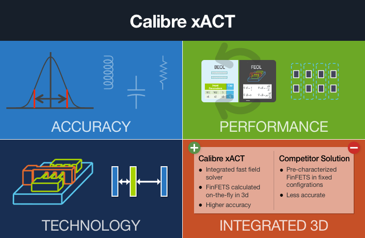 Calibre®Xact™