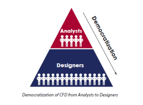 The Democratization Of Cfd Mentor Graphics