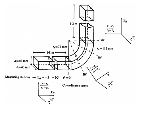 floefd validation example  flow in a 90-degree bend square duct