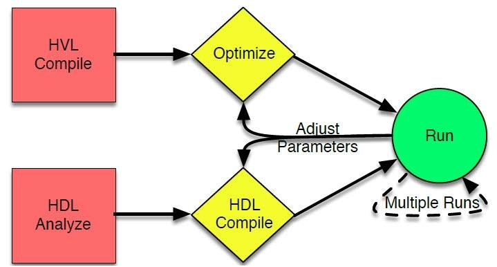 Parameters Uvm Coverage And Emulation Mentor Graphics