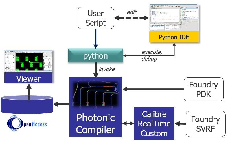 LightSuite Photonic Compiler - Mentor Graphics