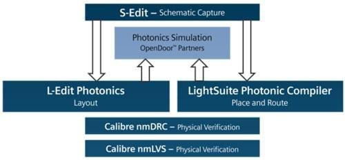 Integrated Photonics flow