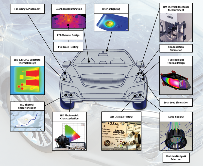 automotive lighting design and simulation library mentor graphics