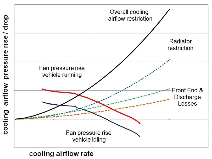 The Evolution of One-dimensional Simulation for Automotive