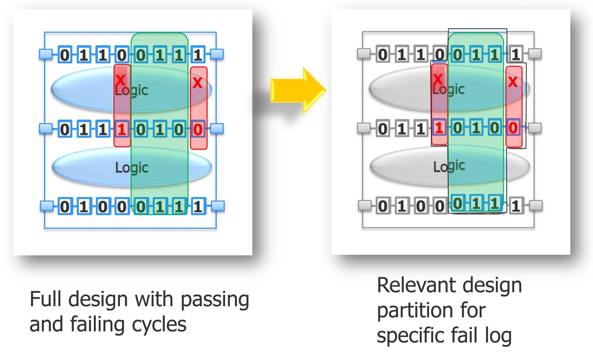 Improve Volume Scan Diagnosis Throughput 10X with Dynamic