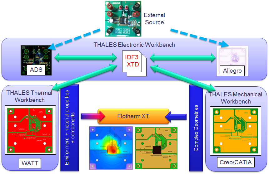 Electronics Thermal Design With Thales And Flotherm 174 Xt