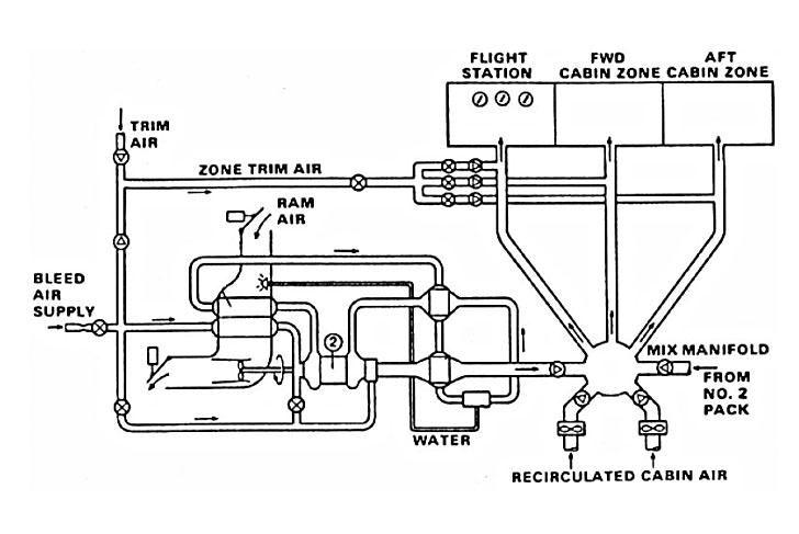Environmental Control Systems : Computer simulation of an aircraft environmental control