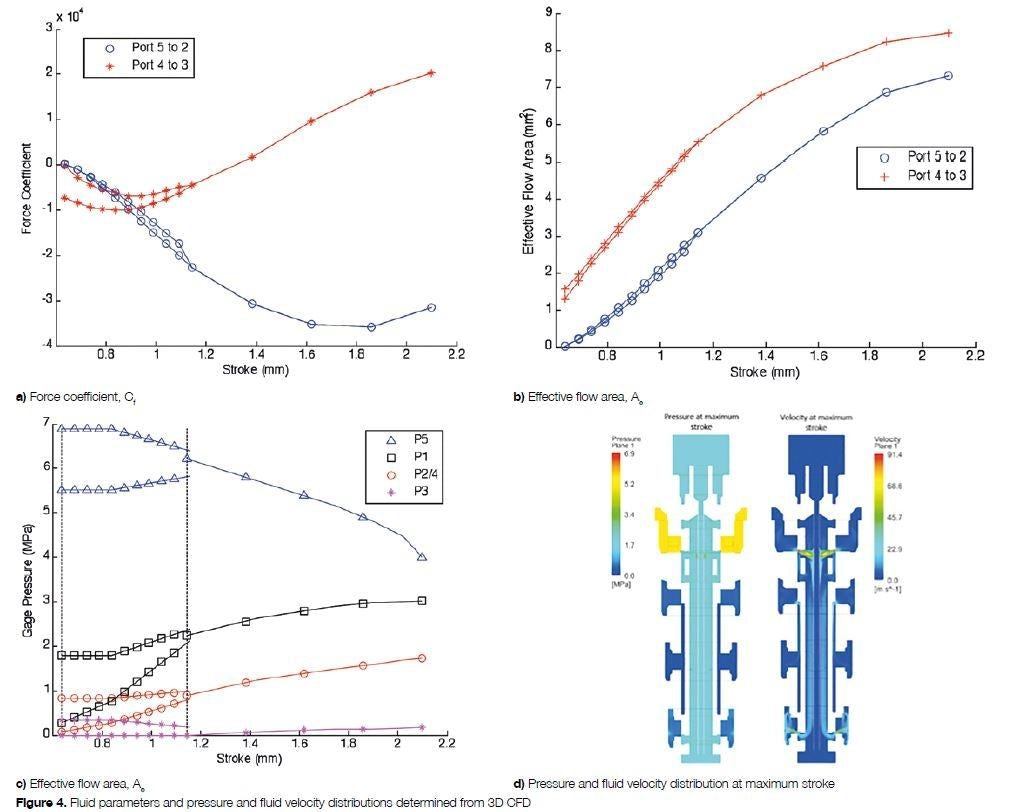 Achieving Precision In 1d Dynamic Models Of Hydraulic Servo Valves Fig 1 Basic Circuit Working A Don The Plots For These Parameters Are Seen Figures 4 To C With Figure D Showing Pressure And Velocity Distributions At Maximum Stroke