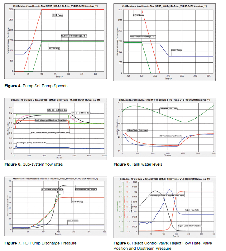 Predicting Water Treatment Plant Performance with FloMASTER