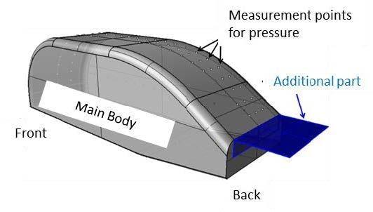 JSAE Benchmark of Automotive Aerodynamic Test Measurements - Mentor