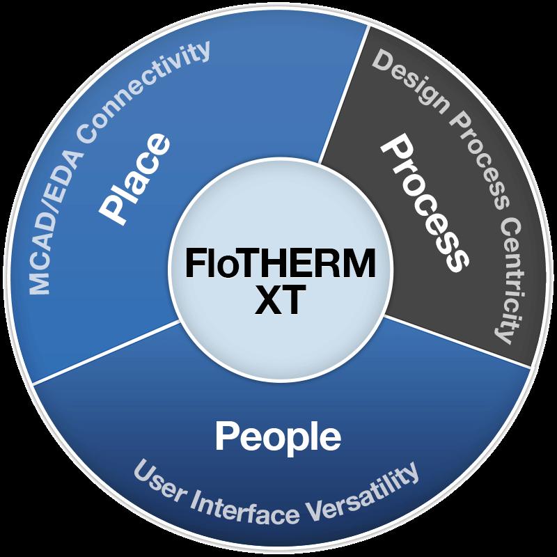 FloTHERM XT: Compress the Electronics Thermal Design Process