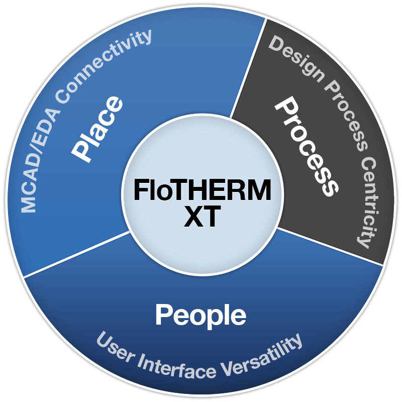 FloTHERM XT: Compress the Electronics Thermal Design Process