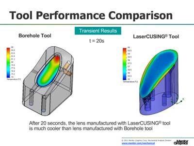 熱伝達のシミュレーションと最適化