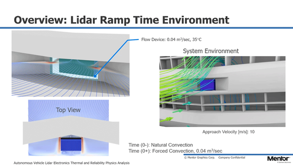 Autonomous Vehicle Lidar Electronics Thermal and Reliability Physics