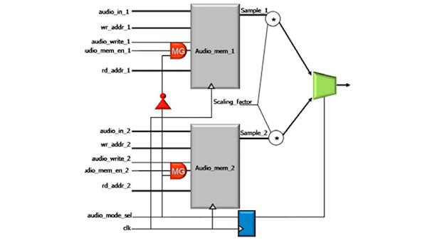 使用PowerPro MG的SOC设计中的内存功率降低