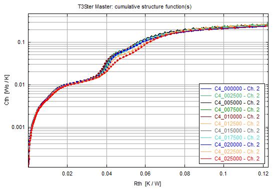 功率循环和热瞬态测量