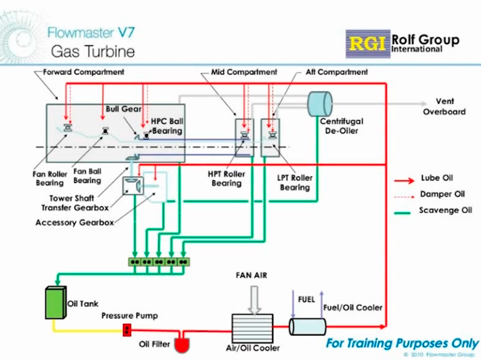 Gas Turbine Auxiliary Systems Fuel And Lubrication
