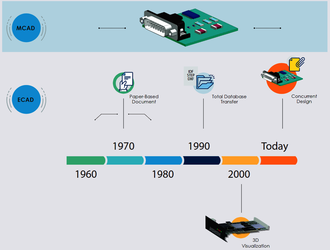 适应型和MCAD域之间的鸿沟方面获得竞争优势在电子产品设计