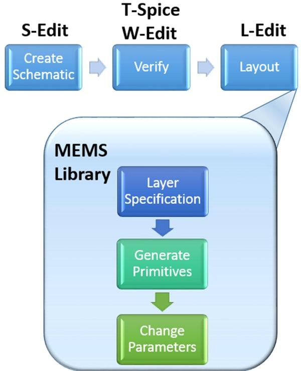 创建MEMS设备:如何开始?