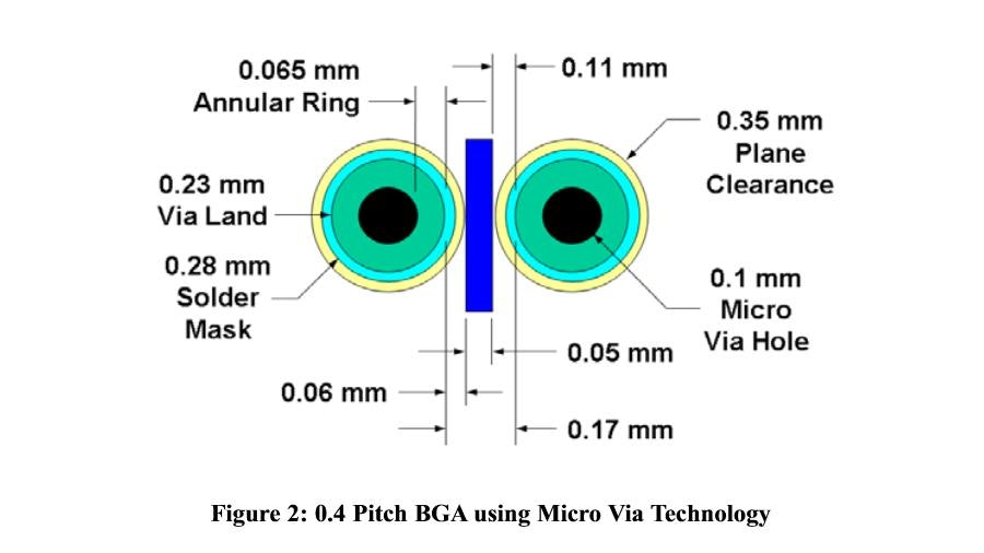 Metric Pitch BGA and Micro BGA Routing Solutions - Mentor Graphics: https://www.pads.com/resources/overview/metric-pitch-bga-and-micro...