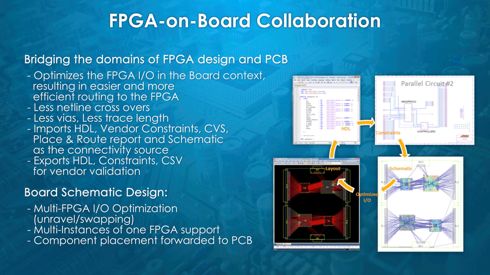 How Integrated Fpga Pcb I O Co Design Accelerates Pcb Design And Reduces Costs Mentor Graphics