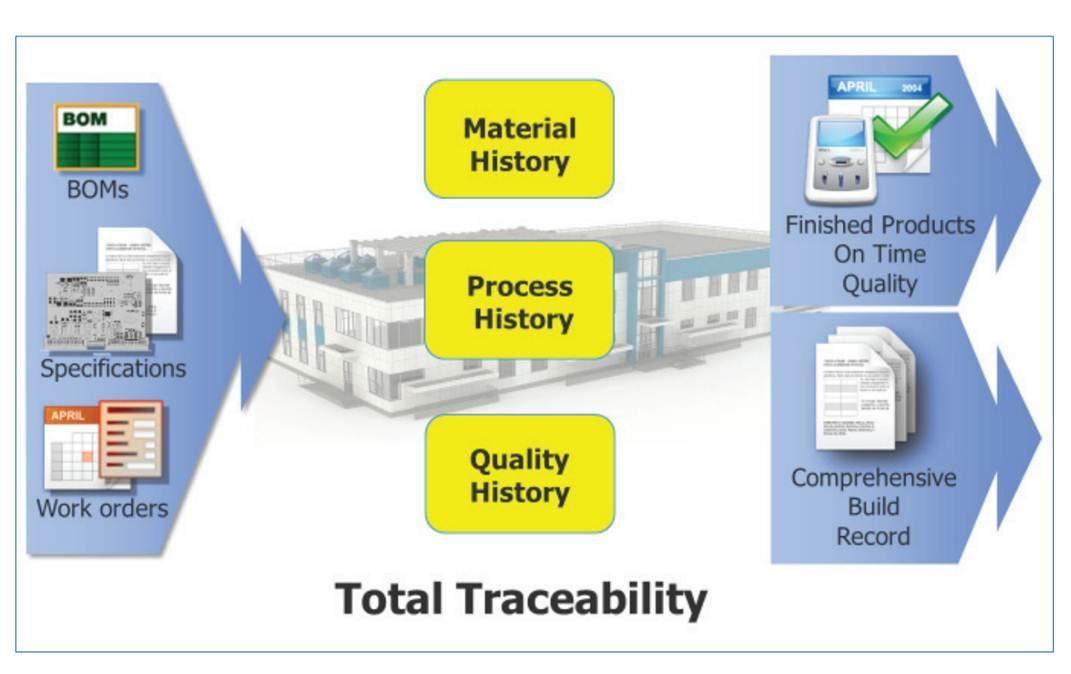 Benefits Of Traceability Go Beyond Compliance Mentor