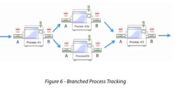 Using Product Tracking And Enforced Routing For Unexpected