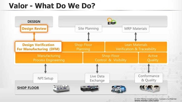 Introduction to Valor - Mentor Graphics