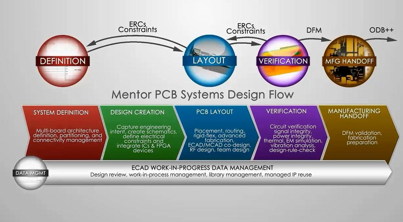 Tour Xpedition Enterprise In Seven Minutes Mentor Graphics How To Build Pcb Online Using Web Based Eda Tools Electronic Is The Industrys Most Innovative Design Flow Providing Integration From System Definition Electronics