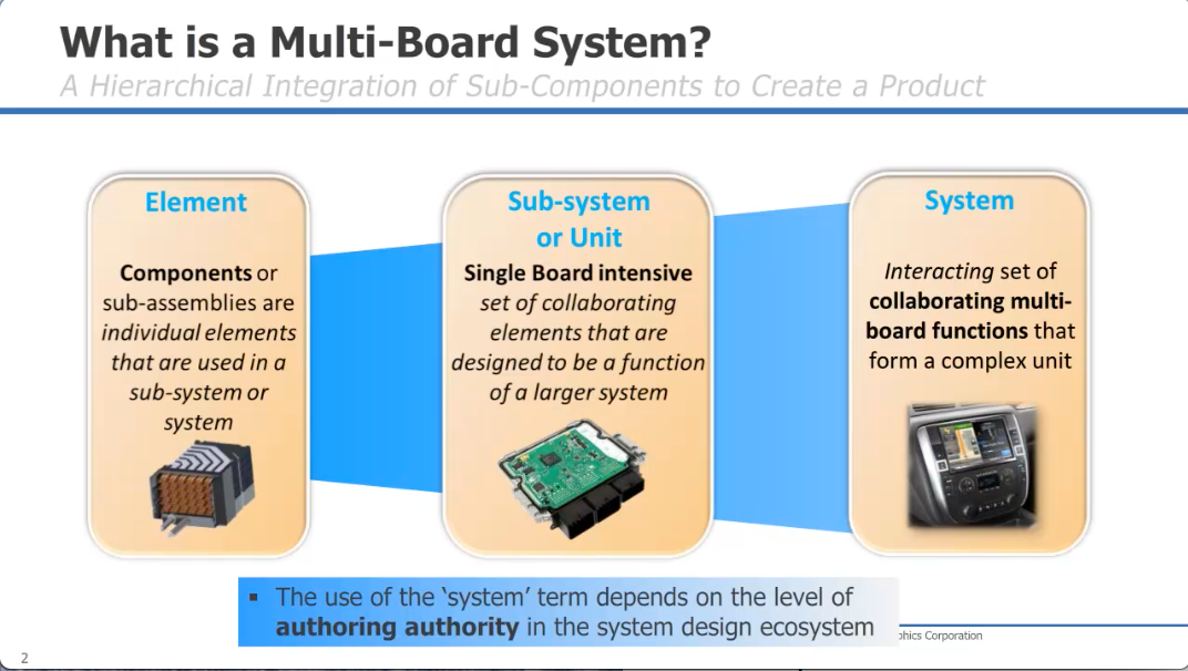 Addressing Multi Board Systems Design Challenges Mentor Graphics