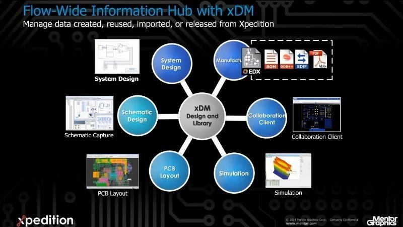 Xpeditionで仕掛中の設計データを管理