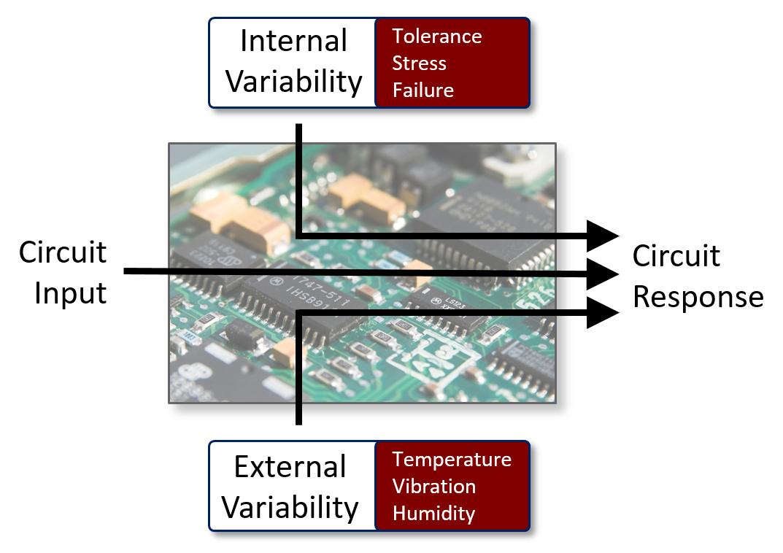 Analog/Mixed-Signal Circuit Simulation - Mentor Graphics