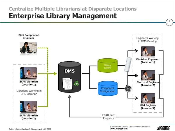 Better Library Creation & Management with Xpedition - Mentor