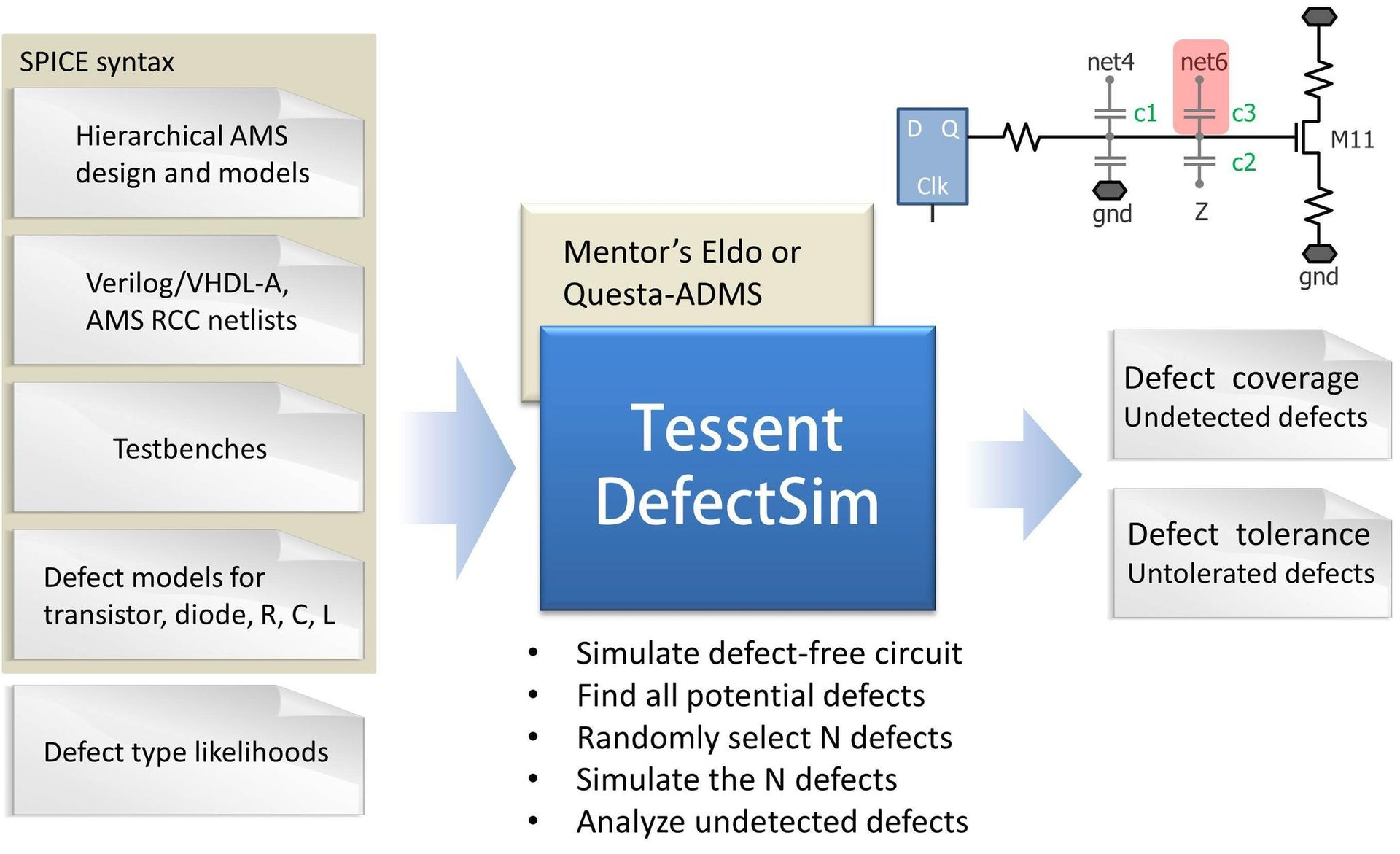 Tessent Defectsim Mentor Graphics Diode Wiring Diagram Get Free Image About