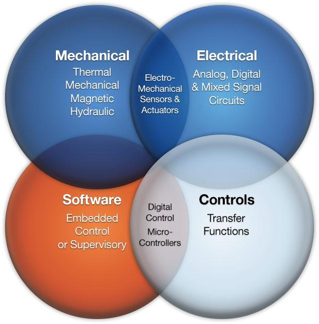 unit 11 system analysis and design Looking for exams in system analysis and design you are viewing 1 document of system analysis and design computer graphics and animation(11.