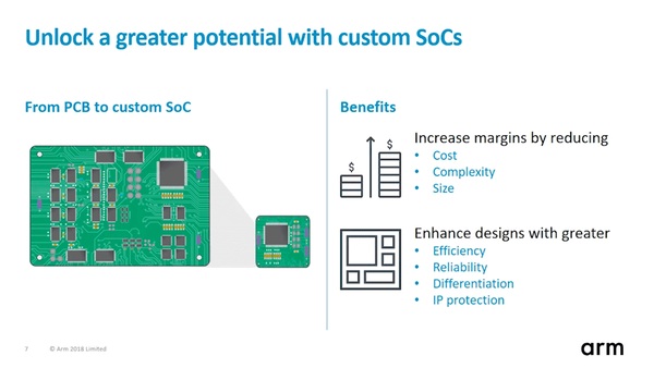 Upgrade to a Custom ASIC Mentor Graphics