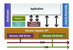 用于CAN和LIN的Olcano目标包(VTP)